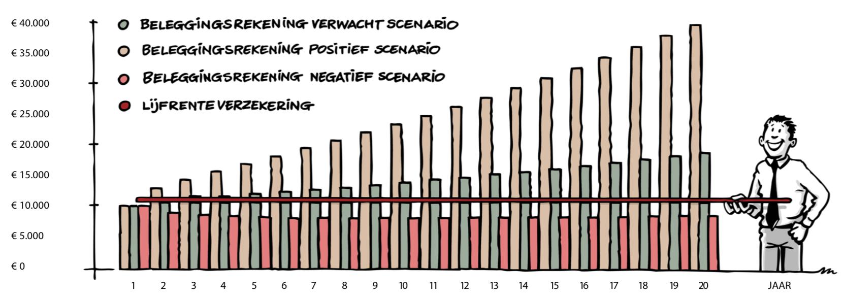 Overzicht vaste en variabele pensioenuitkeringen